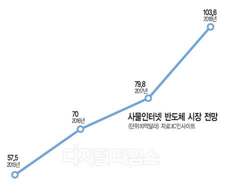 IoT칩 글로벌시장 아직 `기회의 땅`… 국내기업 시장선점 도전